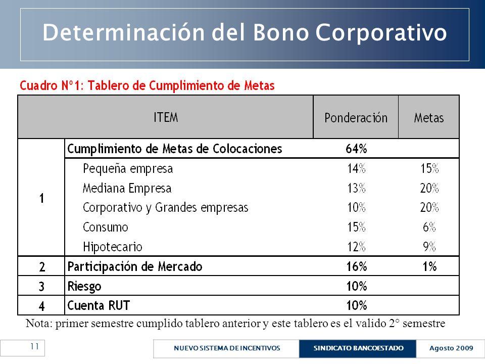 Determinación del Bono Corporativo