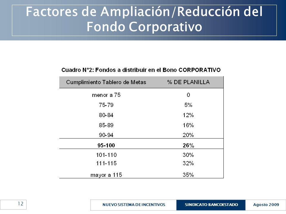 Factores de Ampliación/Reducción del Fondo Corporativo