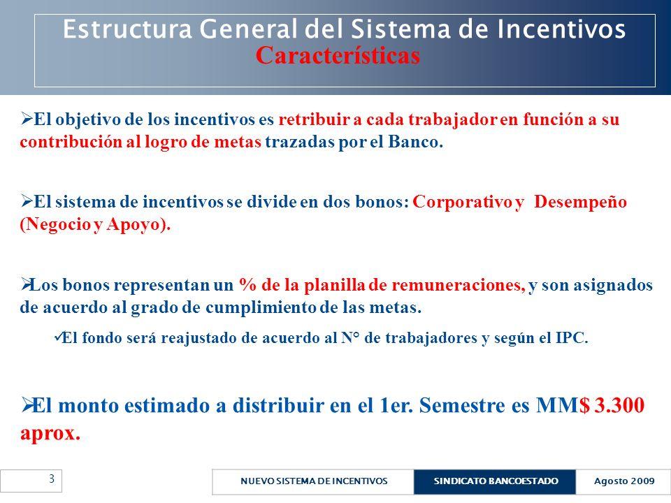 Estructura General del Sistema de Incentivos