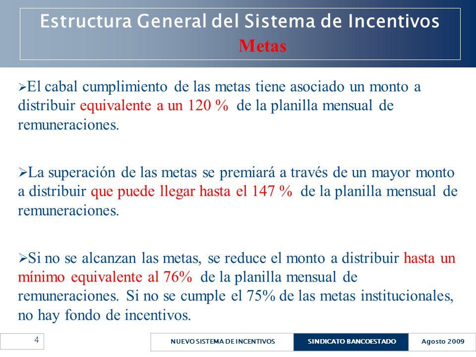Estructura General del Sistema de Incentivos Metas