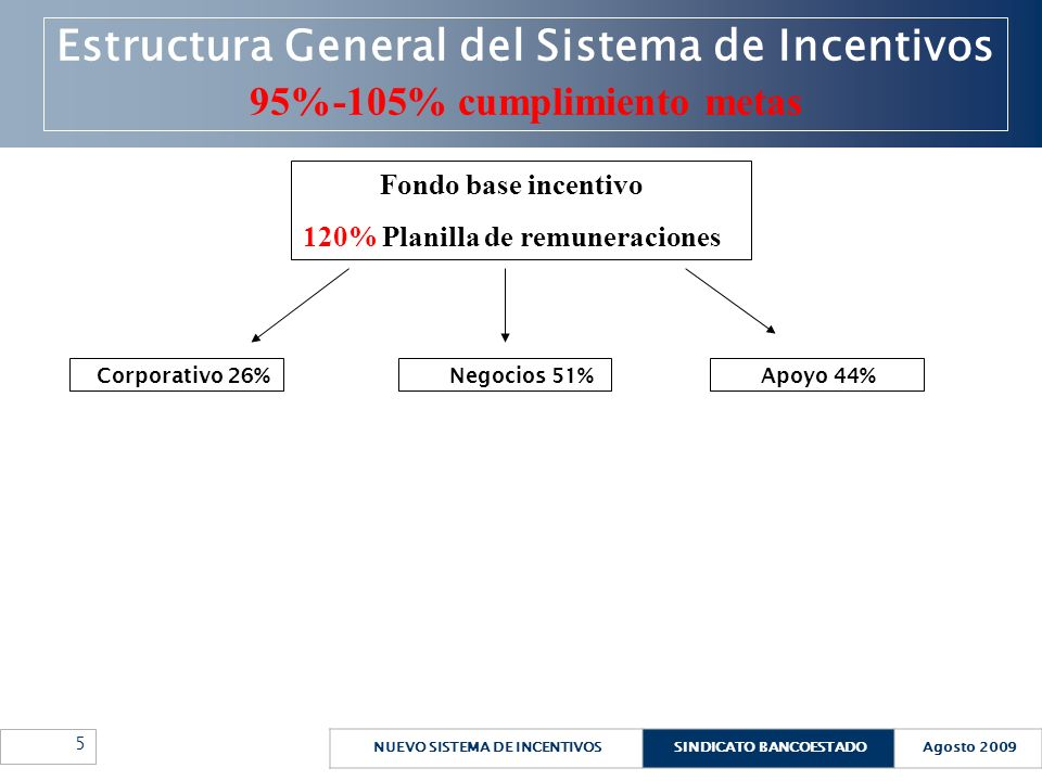 120% Planilla de remuneraciones