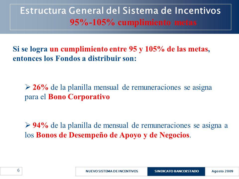 Estructura General del Sistema de Incentivos 95%-105% cumplimiento metas
