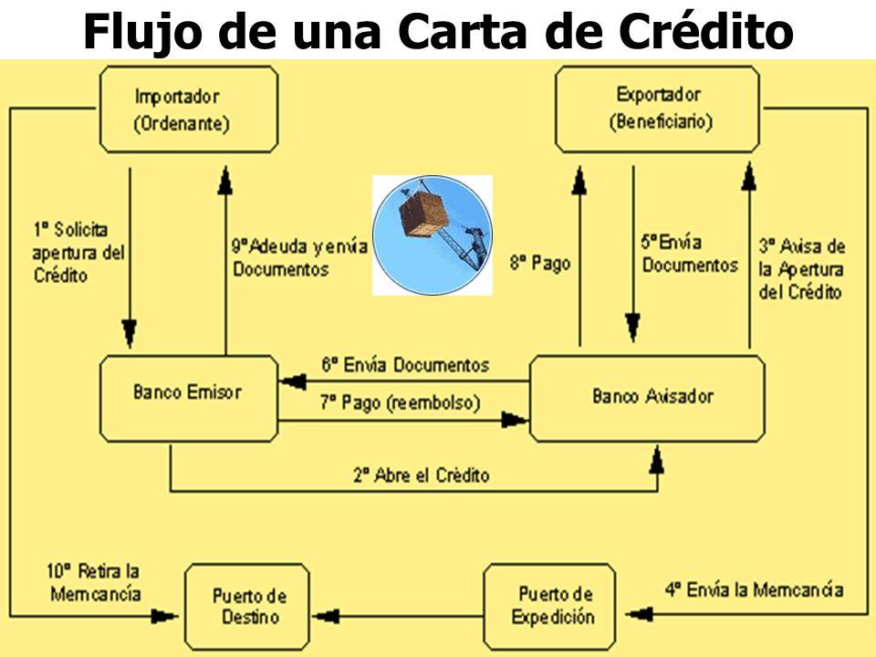 Flujo de una Carta de Crédito