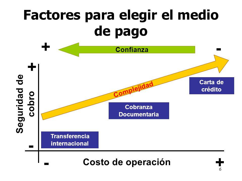 Factores para elegir el medio de pago