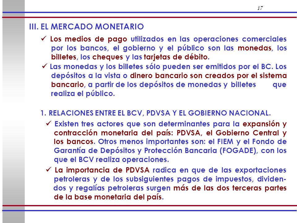 III. EL MERCADO MONETARIO