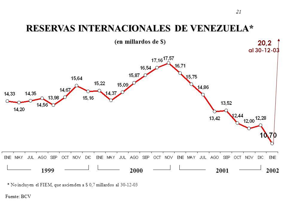 RESERVAS INTERNACIONALES DE VENEZUELA*