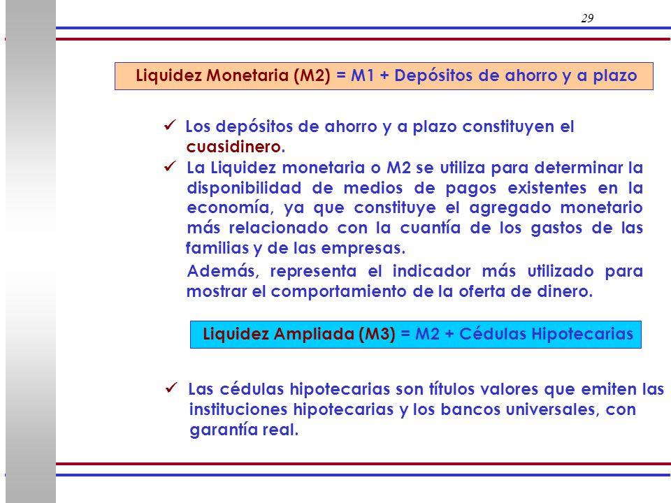 Liquidez Monetaria (M2) = M1 + Depósitos de ahorro y a plazo