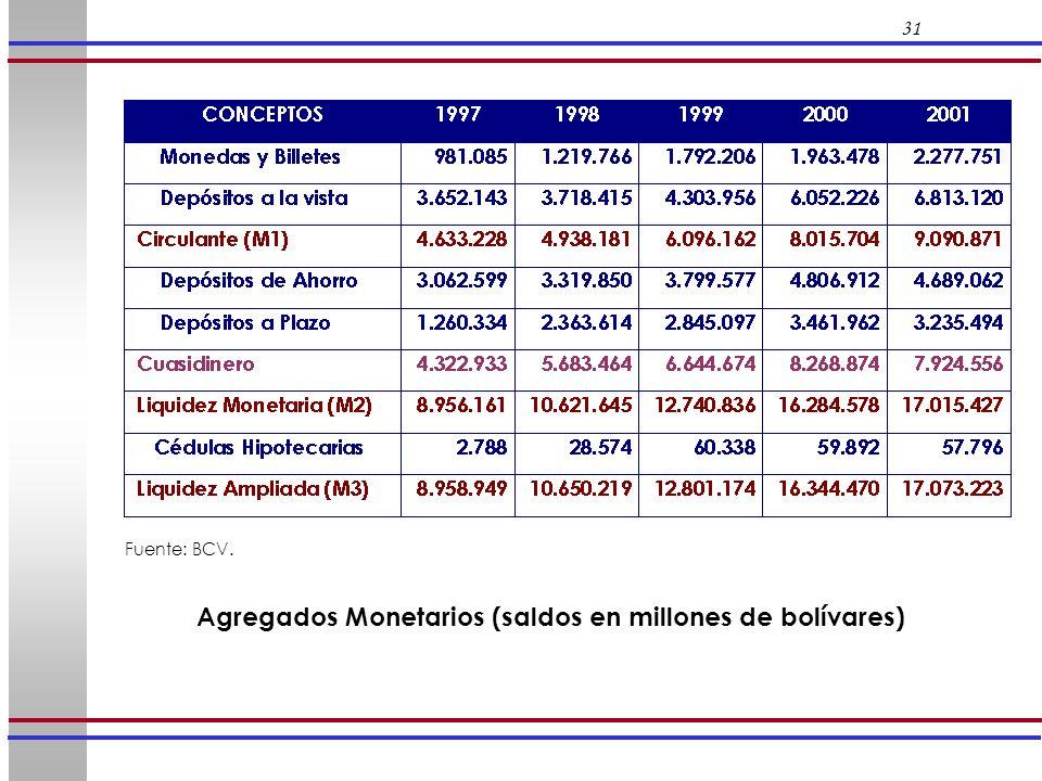 Agregados Monetarios (saldos en millones de bolívares)