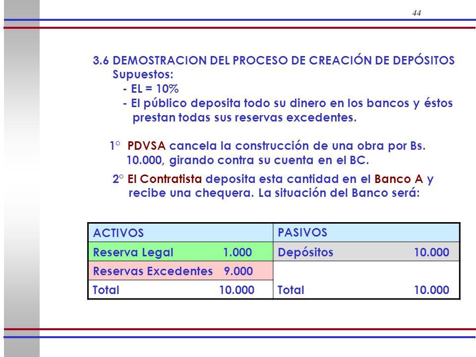 3.6 DEMOSTRACION DEL PROCESO DE CREACIÓN DE DEPÓSITOS Supuestos: