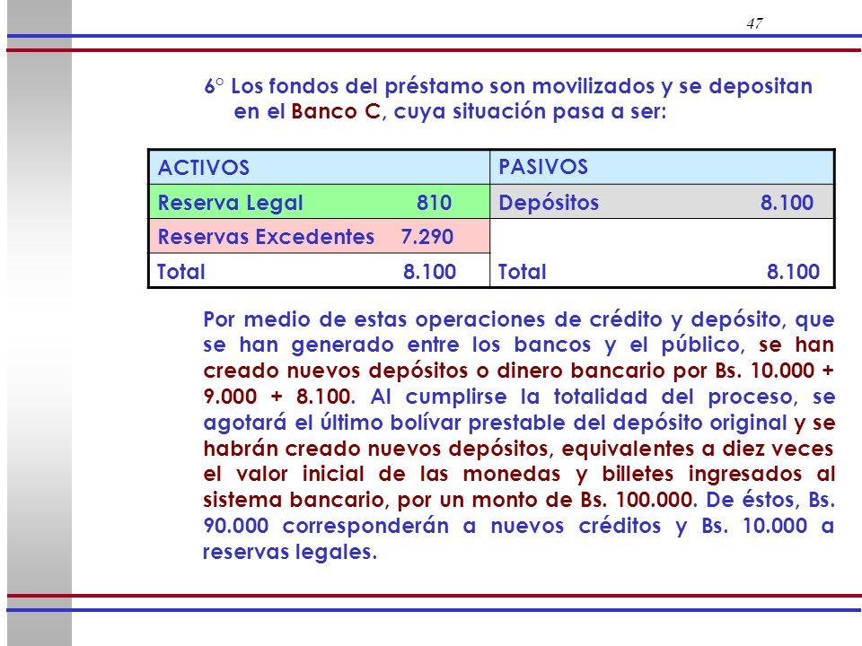 47 6° Los fondos del préstamo son movilizados y se depositan en el Banco C, cuya situación pasa a ser: