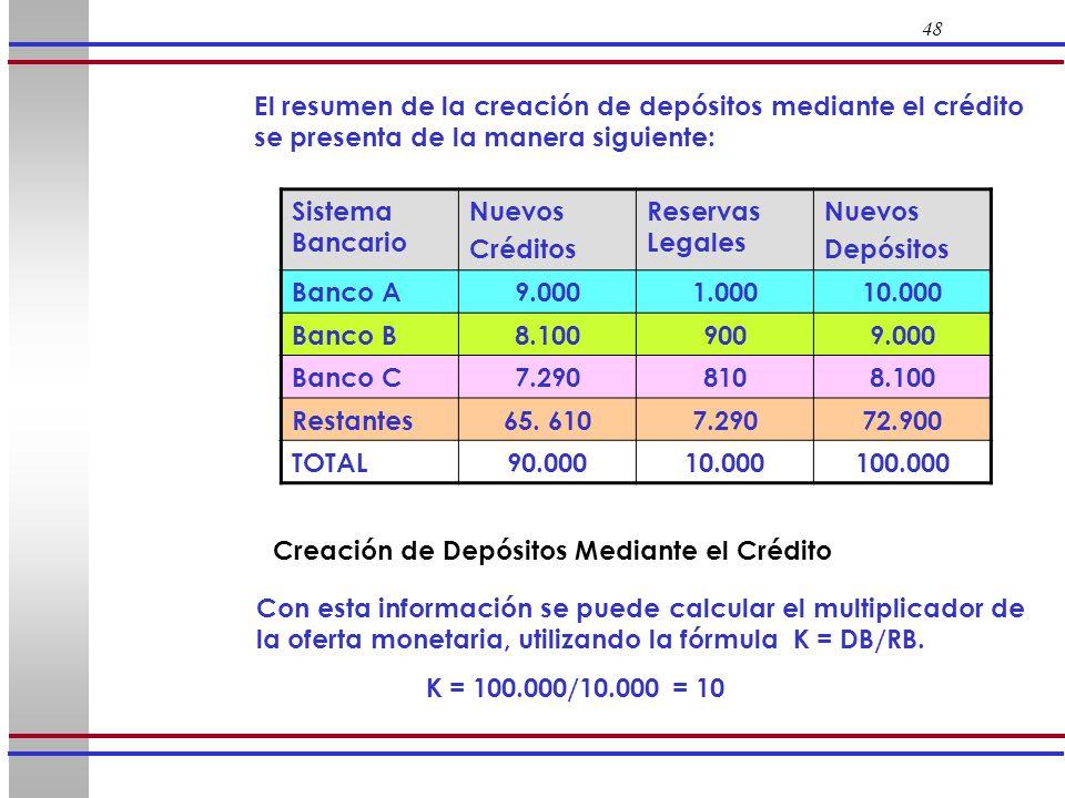 Creación de Depósitos Mediante el Crédito