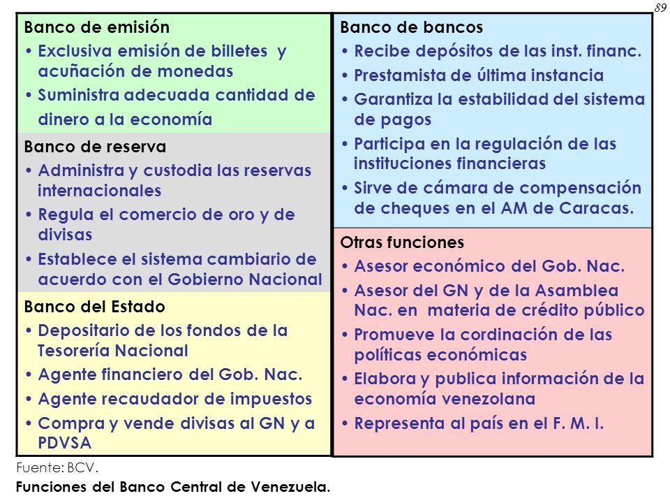 Exclusiva emisión de billetes y acuñación de monedas