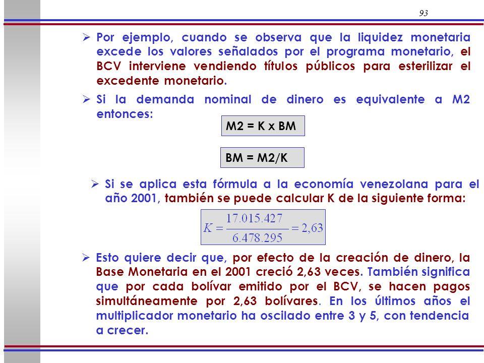 Si la demanda nominal de dinero es equivalente a M2 entonces: