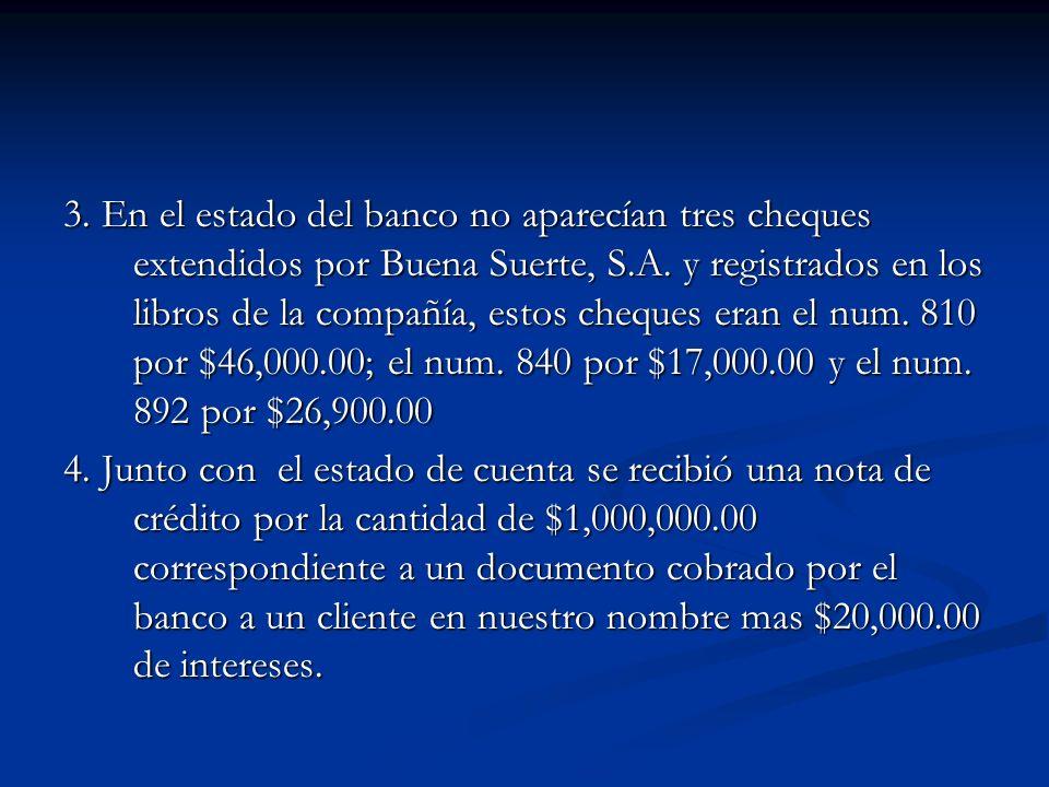 3. En el estado del banco no aparecían tres cheques extendidos por Buena Suerte, S.A. y registrados en los libros de la compañía, estos cheques eran el num. 810 por $46,000.00; el num. 840 por $17,000.00 y el num. 892 por $26,900.00