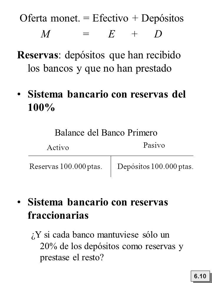 Oferta monet. = Efectivo + Depósitos M = E + D