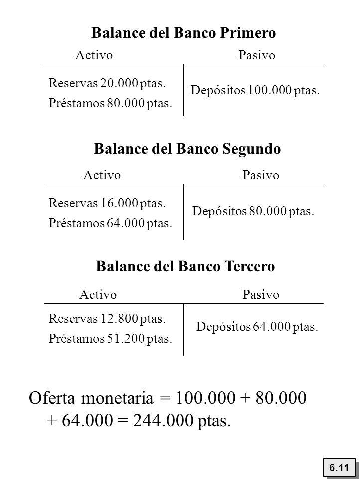 Oferta monetaria = 100.000 + 80.000 + 64.000 = 244.000 ptas.