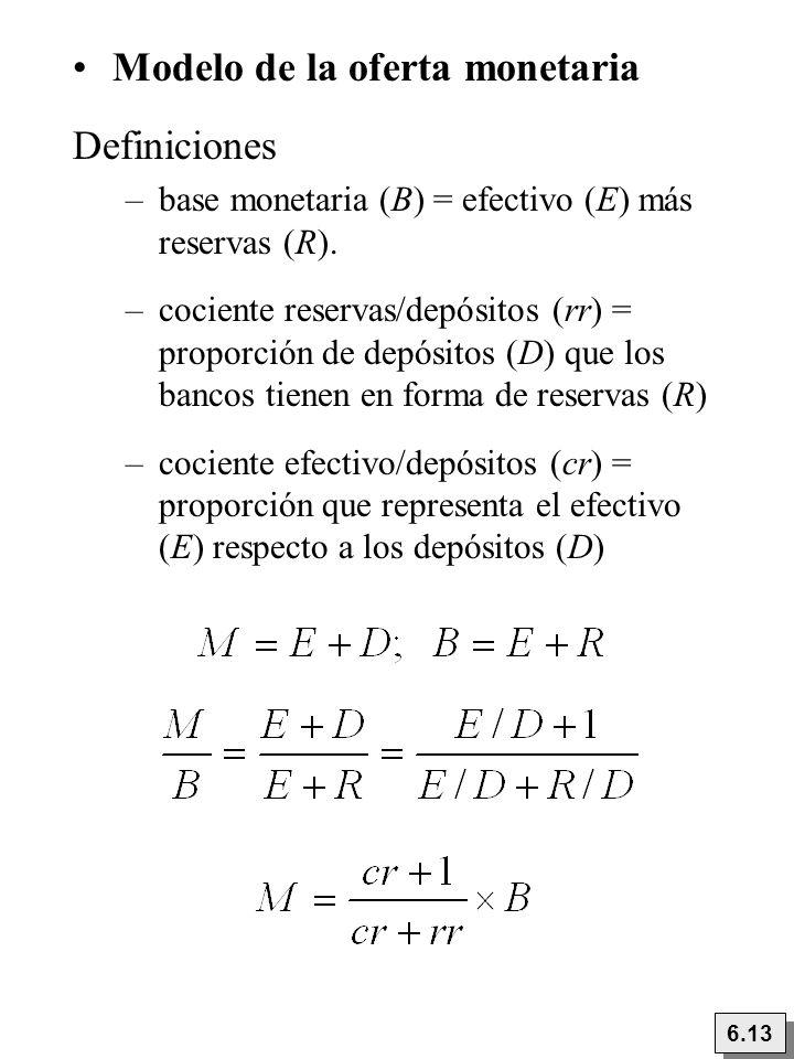 Modelo de la oferta monetaria Definiciones