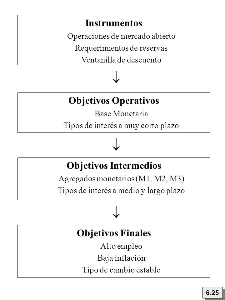    Instrumentos Objetivos Operativos Objetivos Intermedios