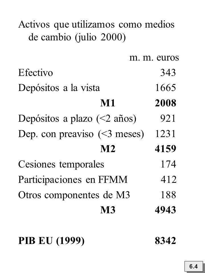 Activos que utilizamos como medios de cambio (julio 2000) m. m. euros