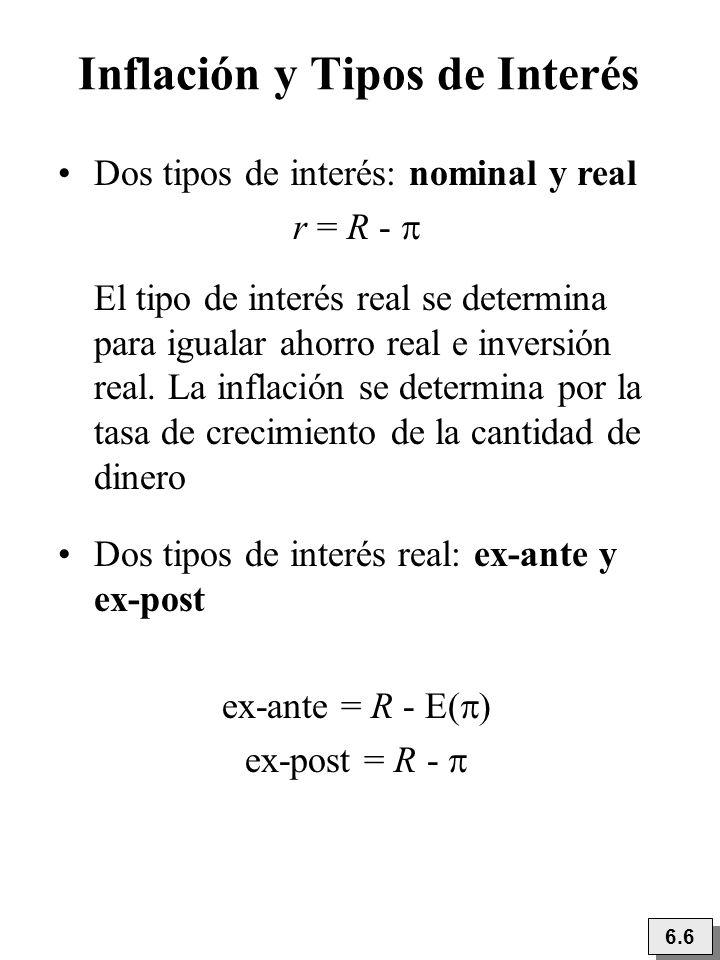 Inflación y Tipos de Interés