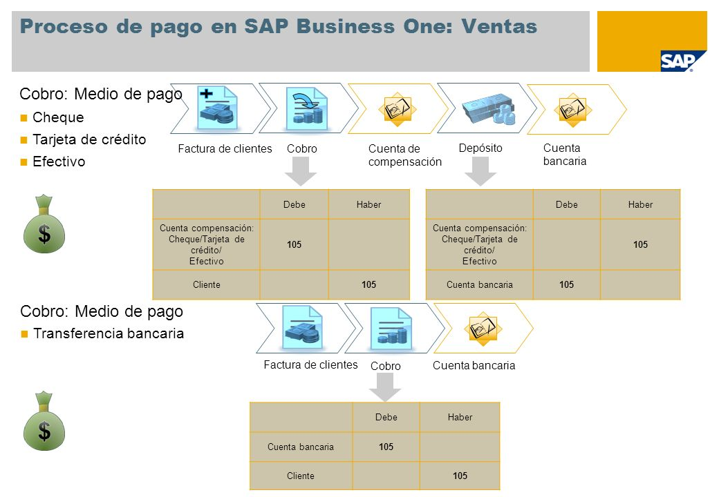 Proceso de pago en SAP Business One: Ventas