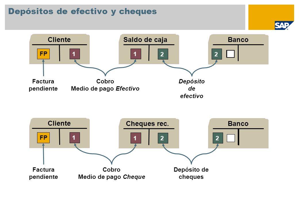 Depósitos de efectivo y cheques