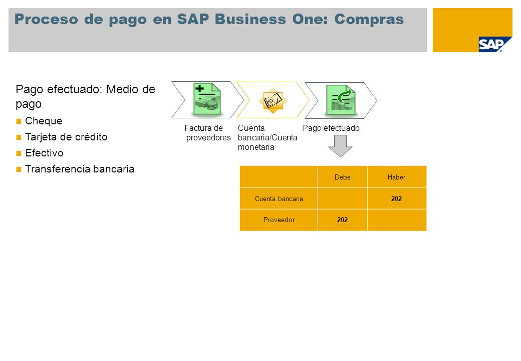 Proceso de pago en SAP Business One: Compras