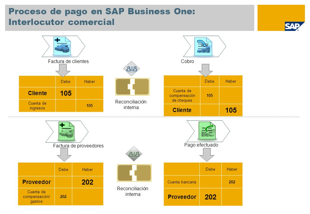 Proceso de pago en SAP Business One: Interlocutor comercial