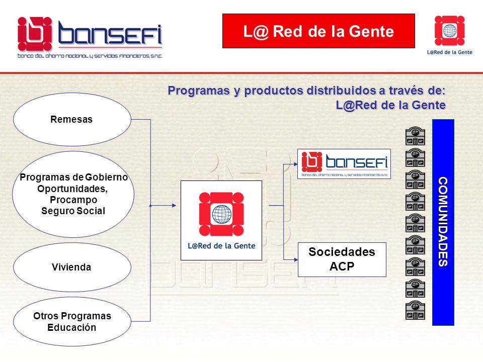 L@ Red de la Gente Programas y productos distribuidos a través de: L@Red de la Gente. Remesas. Programas de Gobierno.