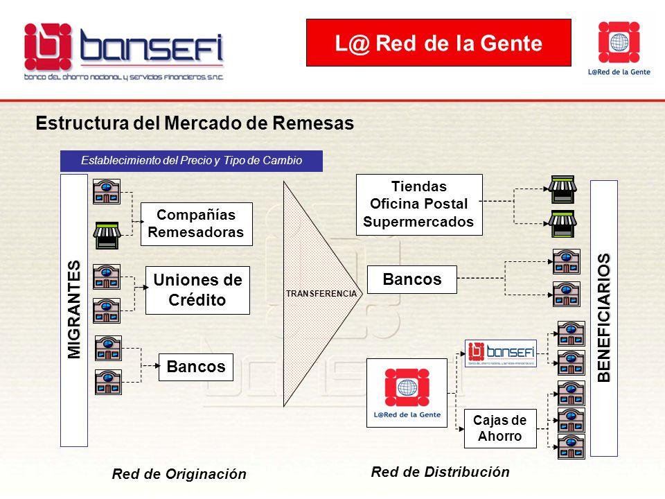 Estructura del Mercado de Remesas