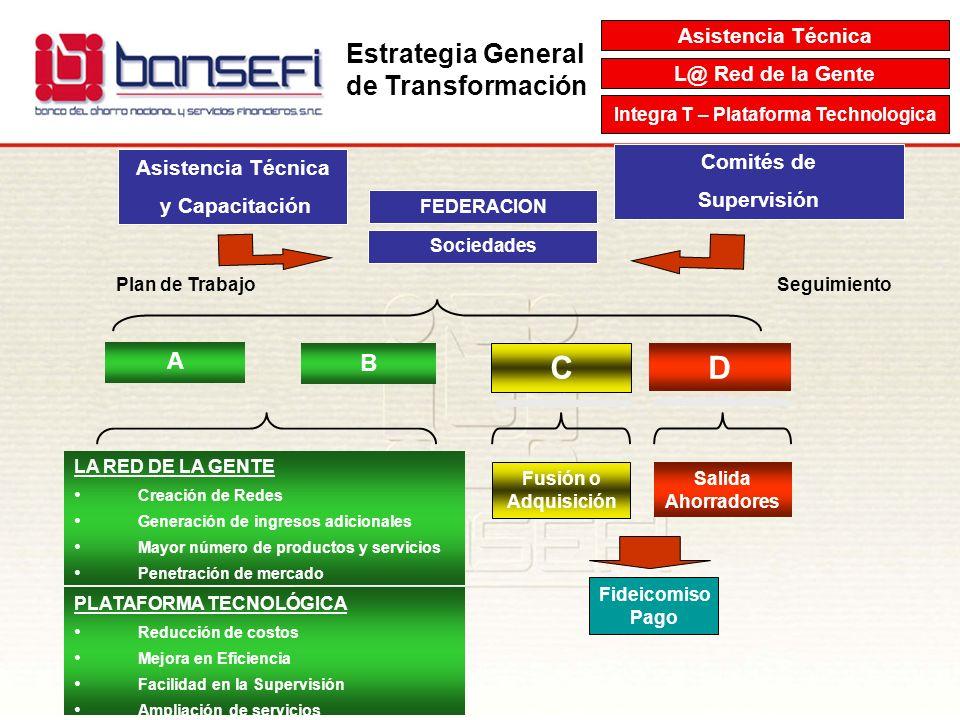 Integra T – Plataforma Technologica