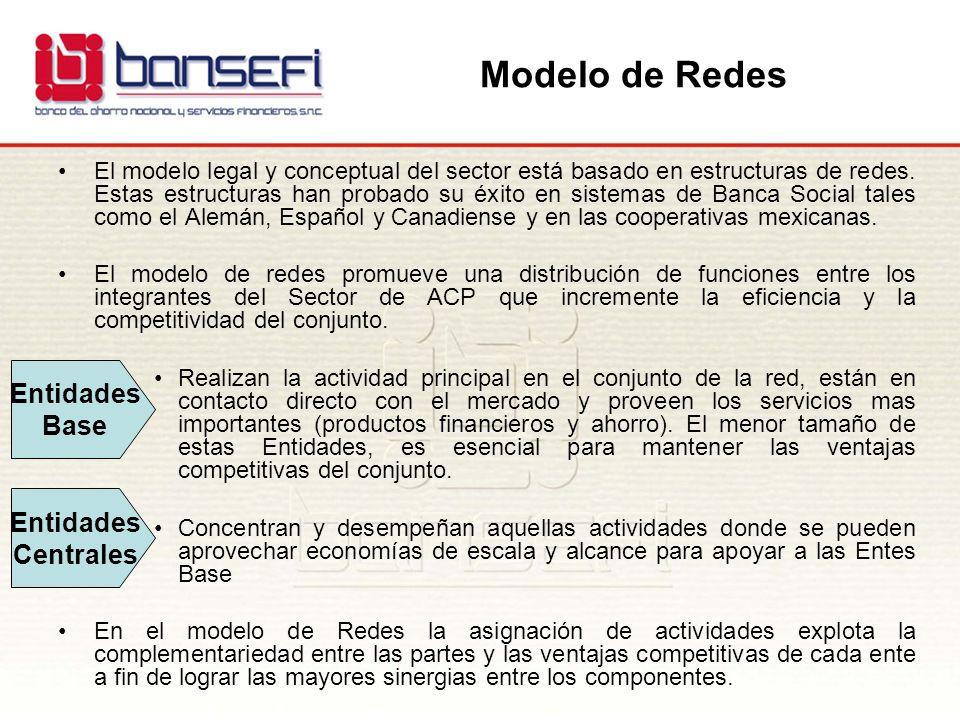 Modelo de Redes Entidades Base Entidades Centrales