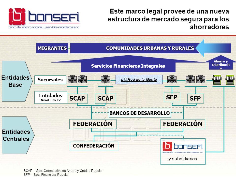 COMUNIDADES URBANAS Y RURALES Servicios Financieros Integrales