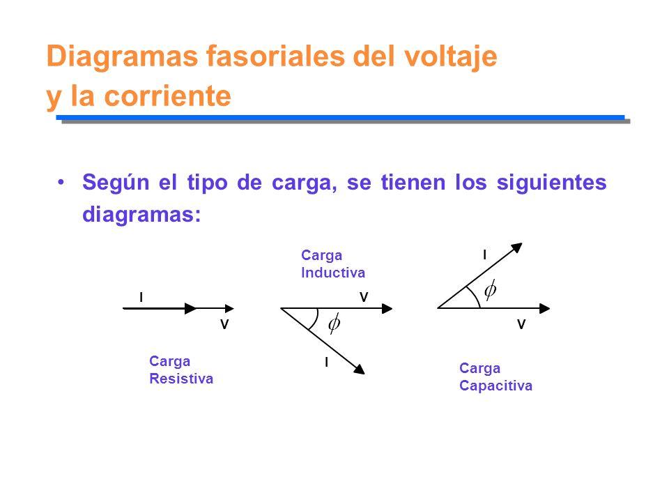 Diagramas fasoriales del voltaje y la corriente
