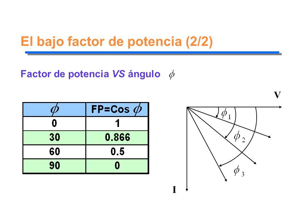 El bajo factor de potencia (2/2)