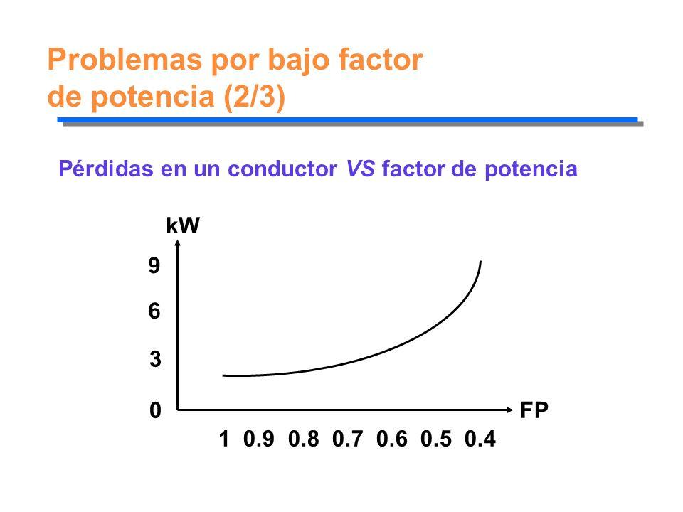Problemas por bajo factor de potencia (2/3)