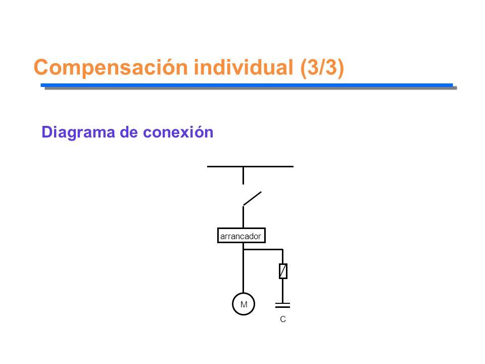 Compensación individual (3/3)