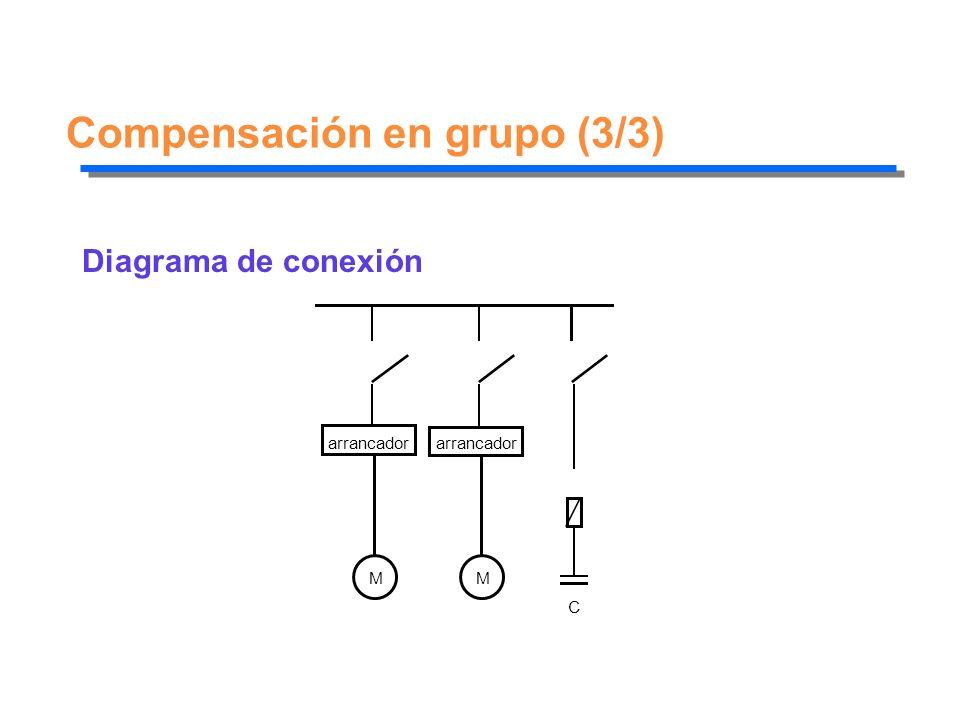 Compensación en grupo (3/3)