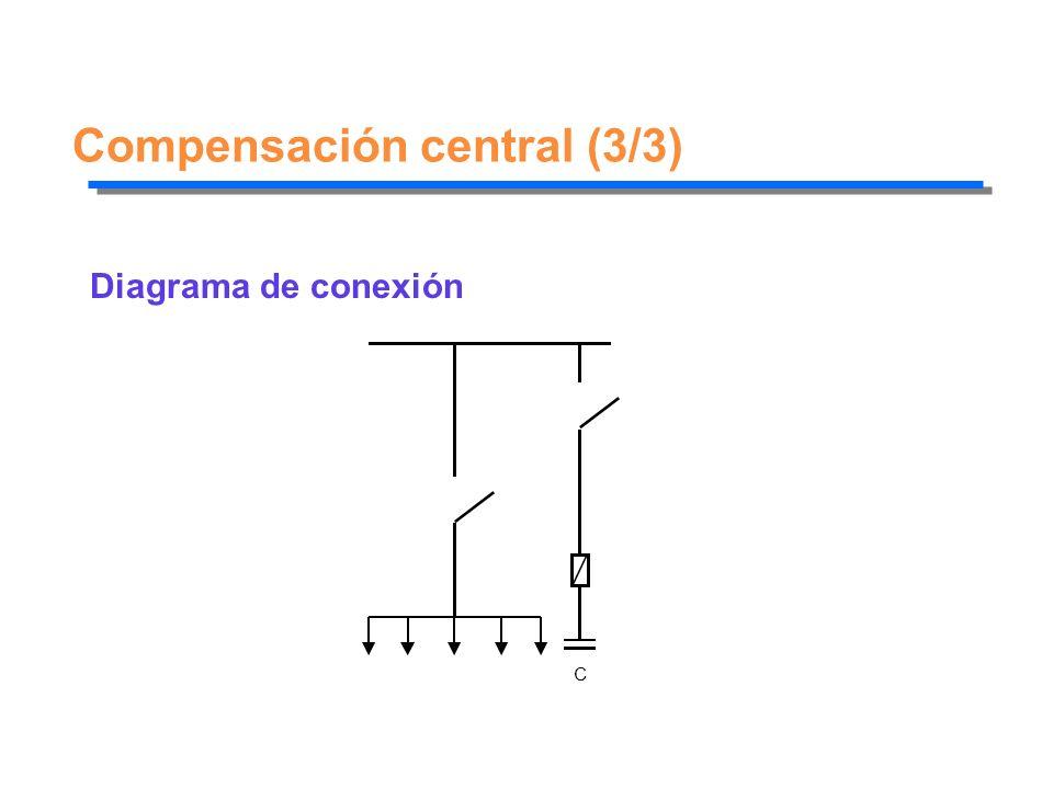 Compensación central (3/3)