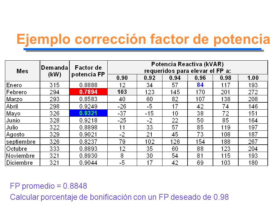 Ejemplo corrección factor de potencia