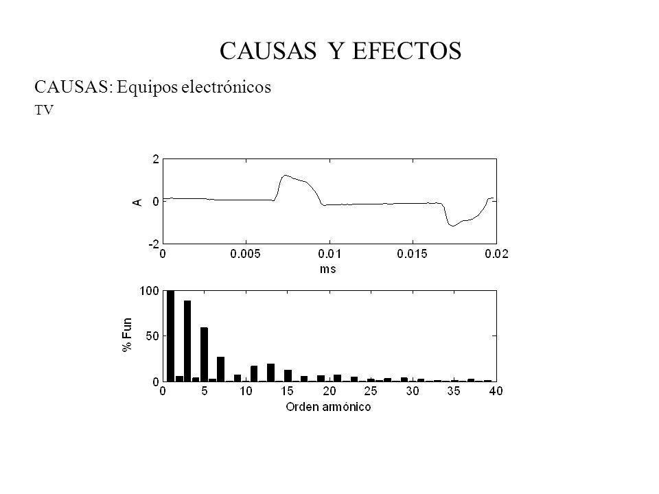 CAUSAS: Equipos electrónicos TV