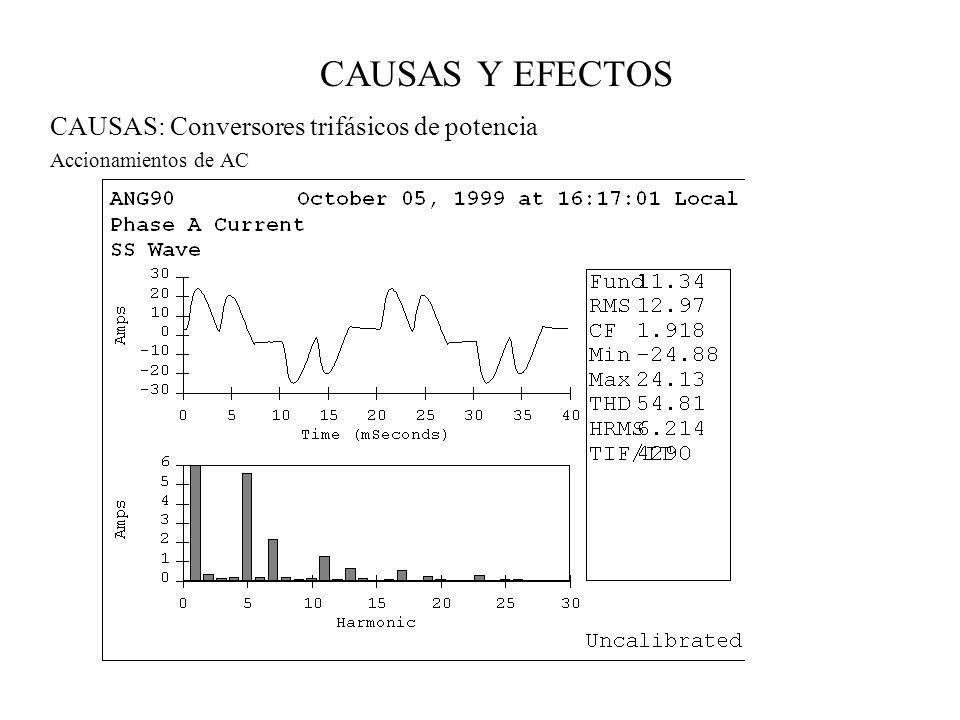 CAUSAS: Conversores trifásicos de potencia Accionamientos de AC