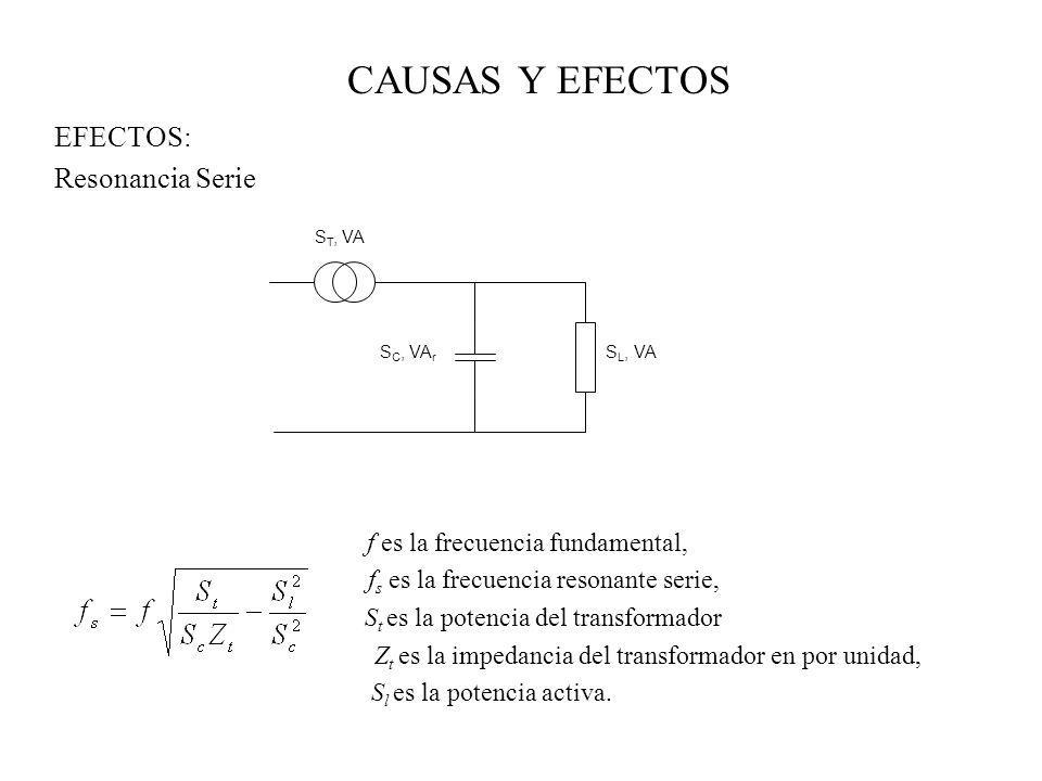 CAUSAS Y EFECTOS EFECTOS: Resonancia Serie