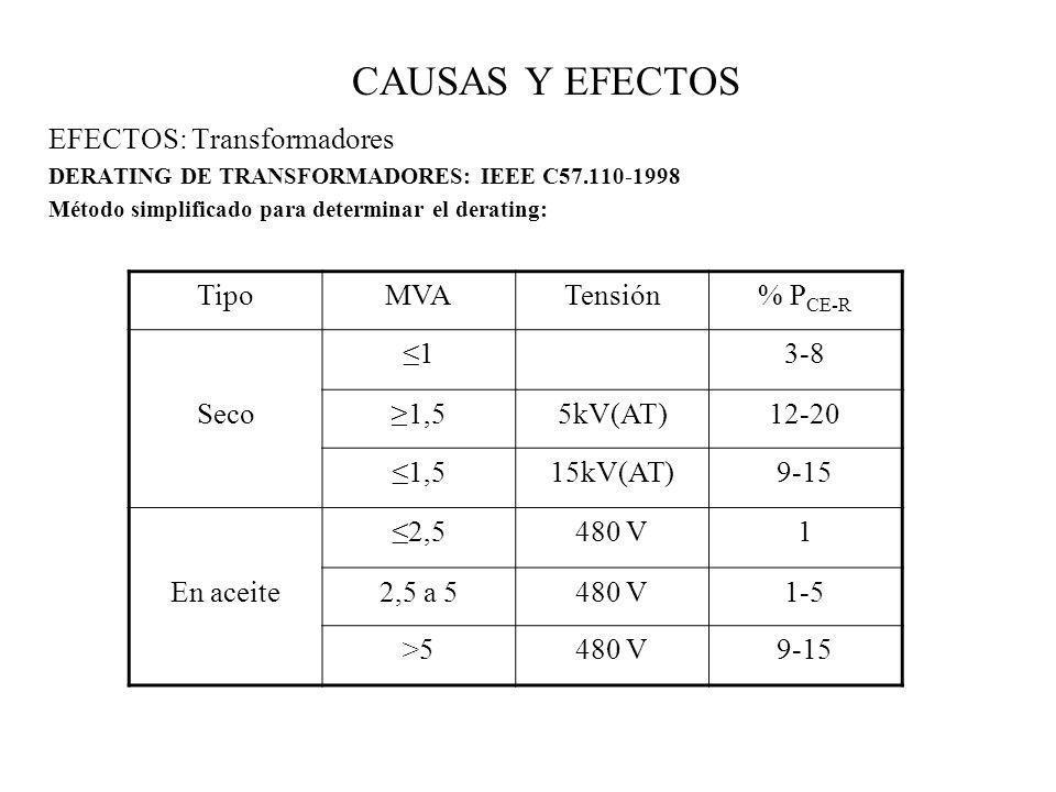 CAUSAS Y EFECTOS EFECTOS: Transformadores Tipo MVA Tensión % PCE-R ≤1