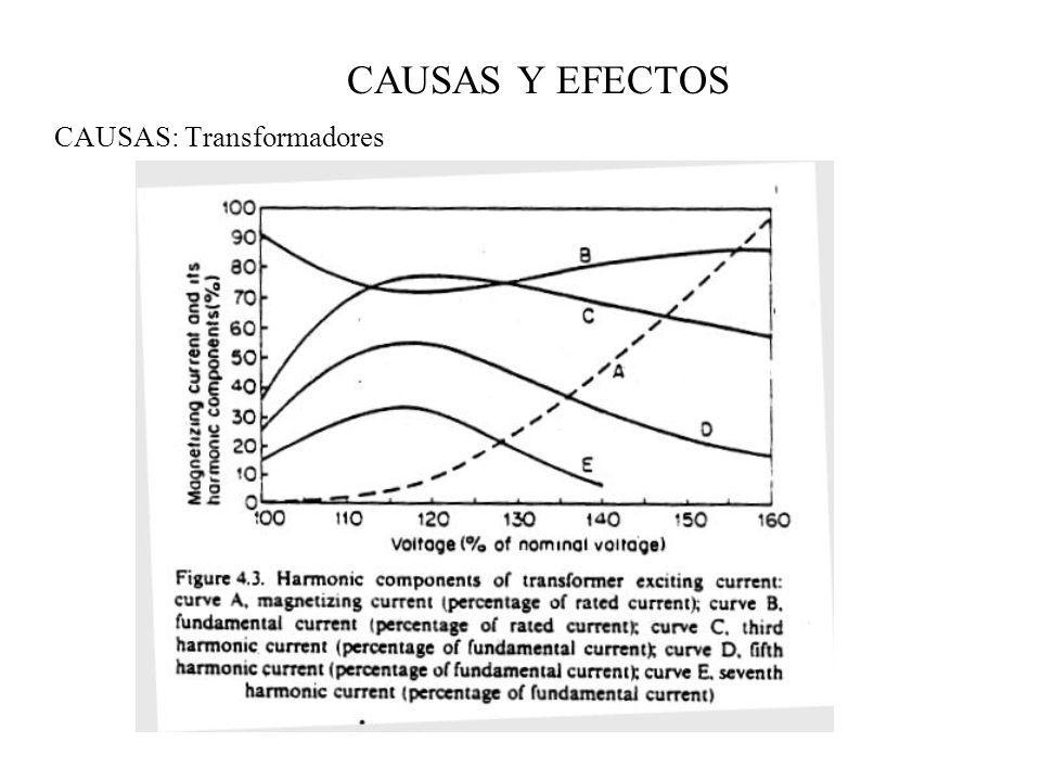 CAUSAS: Transformadores