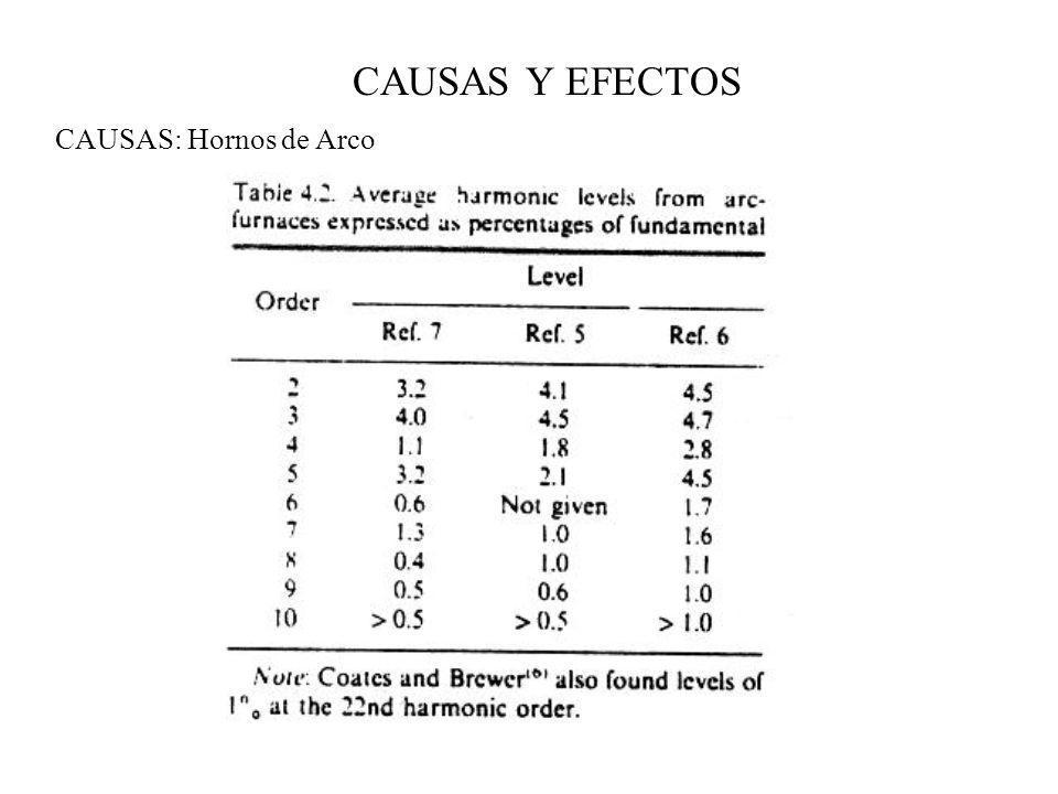 CAUSAS Y EFECTOS CAUSAS: Hornos de Arco