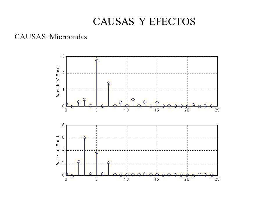 CAUSAS Y EFECTOS CAUSAS: Microondas