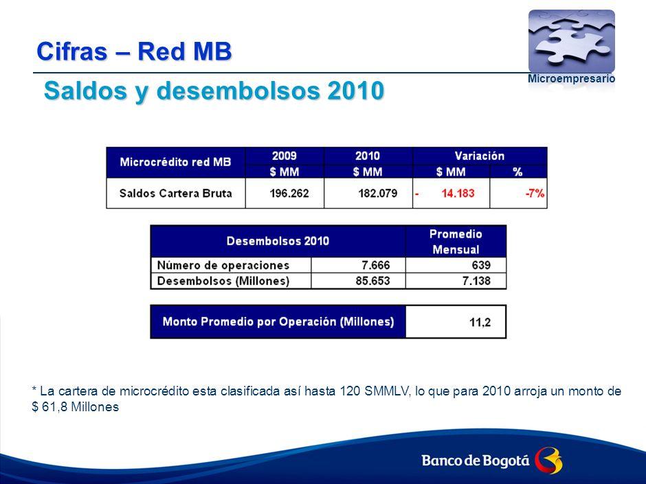 Cifras – Red MB Desembolsos y pagos 2010 Pagos: No involucra castigos