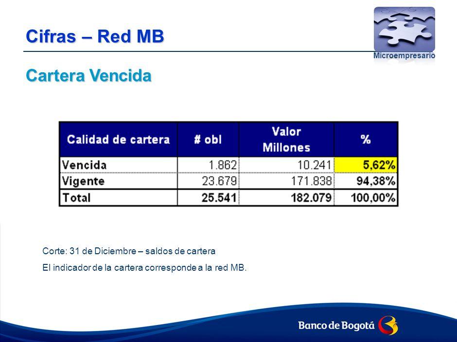Presupuesto Microcrédito 2011 – Red MB