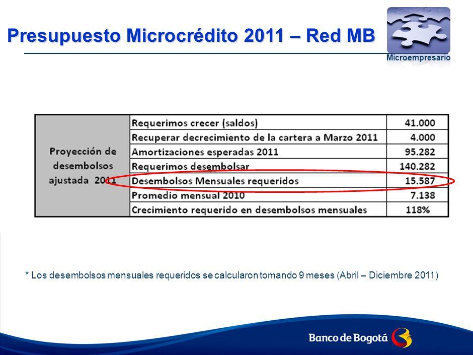 MODELO DE ATENCIÓN Y ESTRATEGIA Microempresario red MB